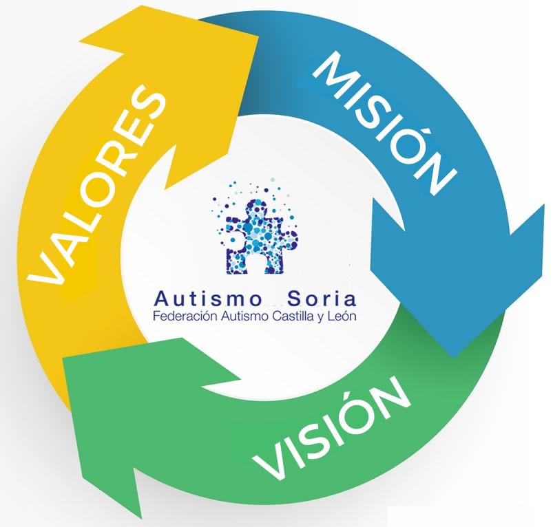 Misión-Visión-Valores